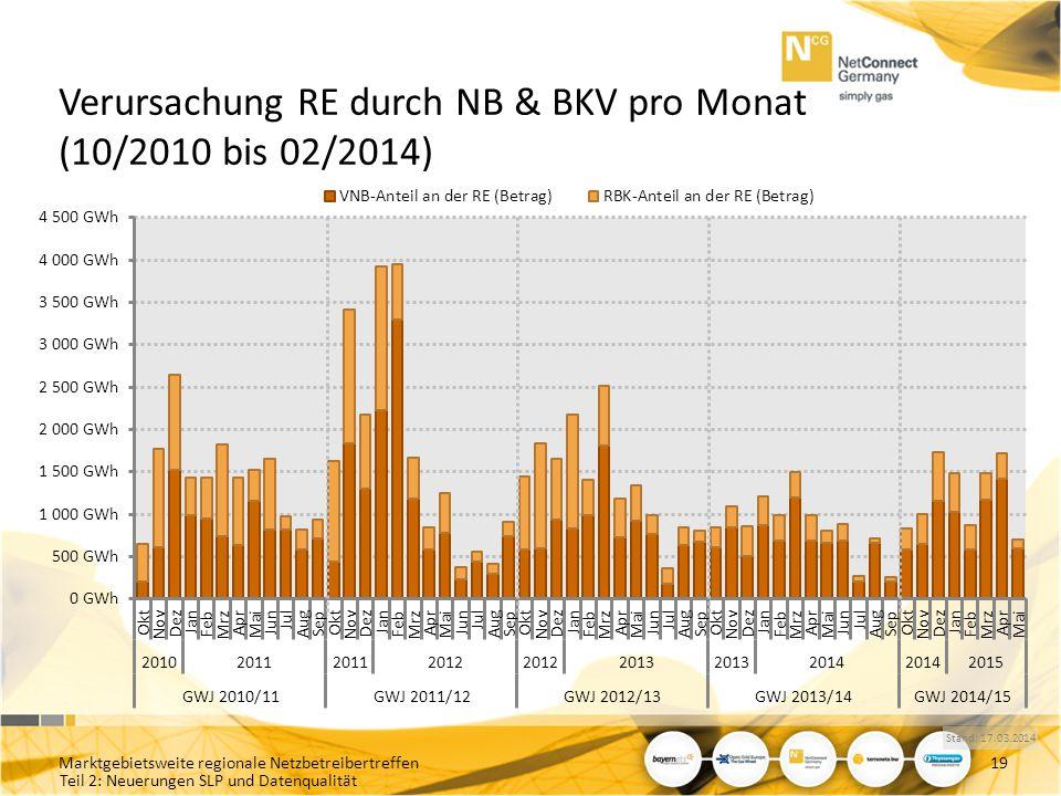 Verursachung RE durch NB & BKV pro Monat (10/2010 bis 02/2014)