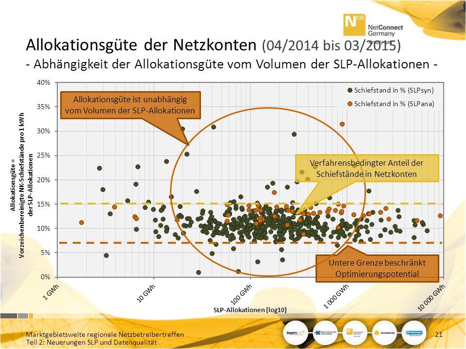 Allokationsgüte der Netzkonten (04/2014 bis 03/2015) - Abhängigkeit der Allokationsgüte vom Volumen der SLP-Allokationen -