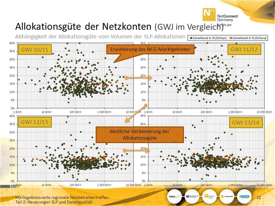 Allokationsgüte der Netzkonten (GWJ im Vergleich) Abhängigkeit der Allokationsgüte vom Volumen der SLP-Allokationen