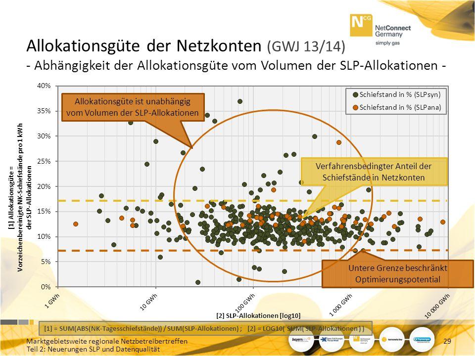 Allokationsgüte der Netzkonten (GWJ 13/14) - Abhängigkeit der Allokationsgüte vom Volumen der SLP-Allokationen -