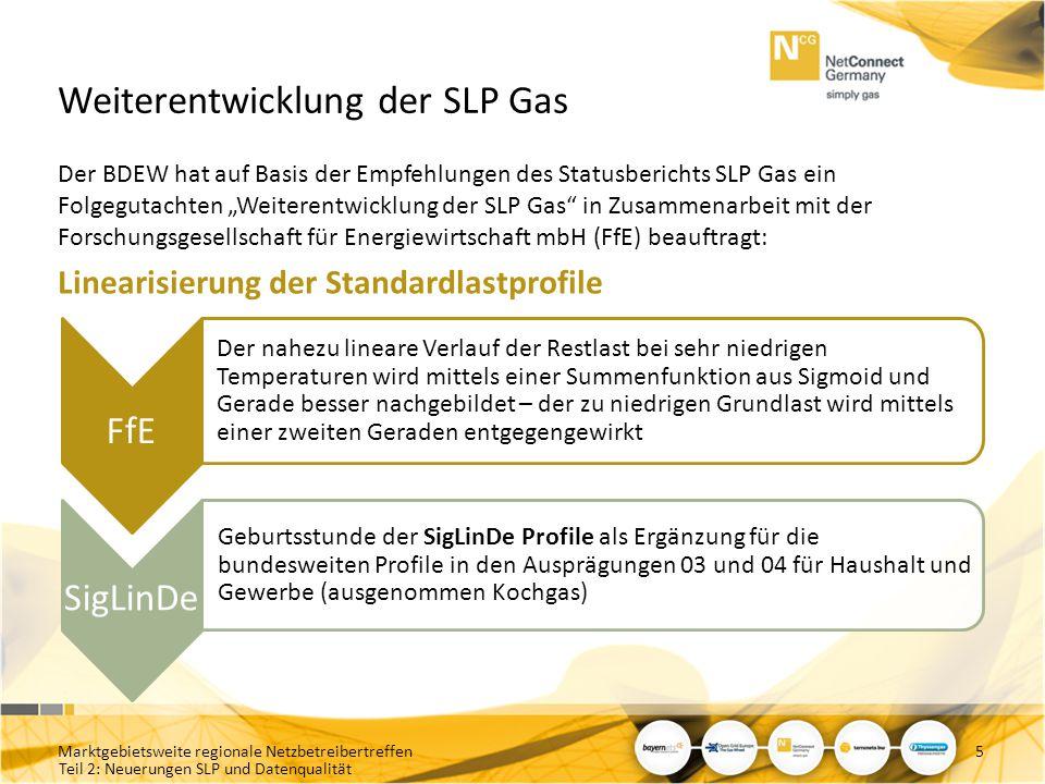 Weiterentwicklung der SLP Gas