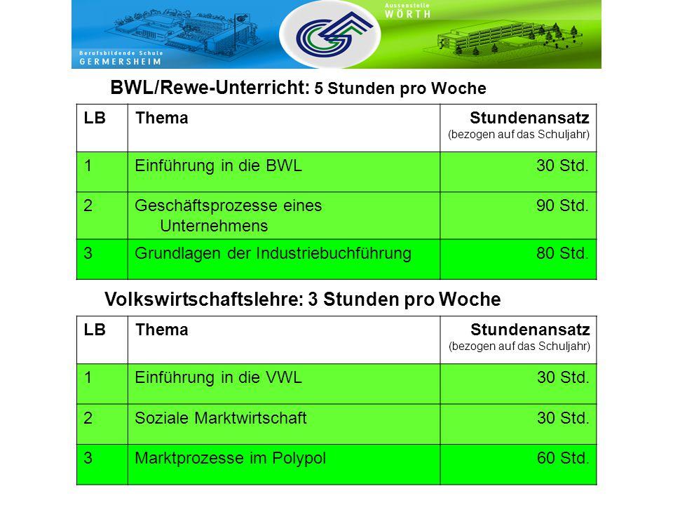 BWL/Rewe-Unterricht: 5 Stunden pro Woche