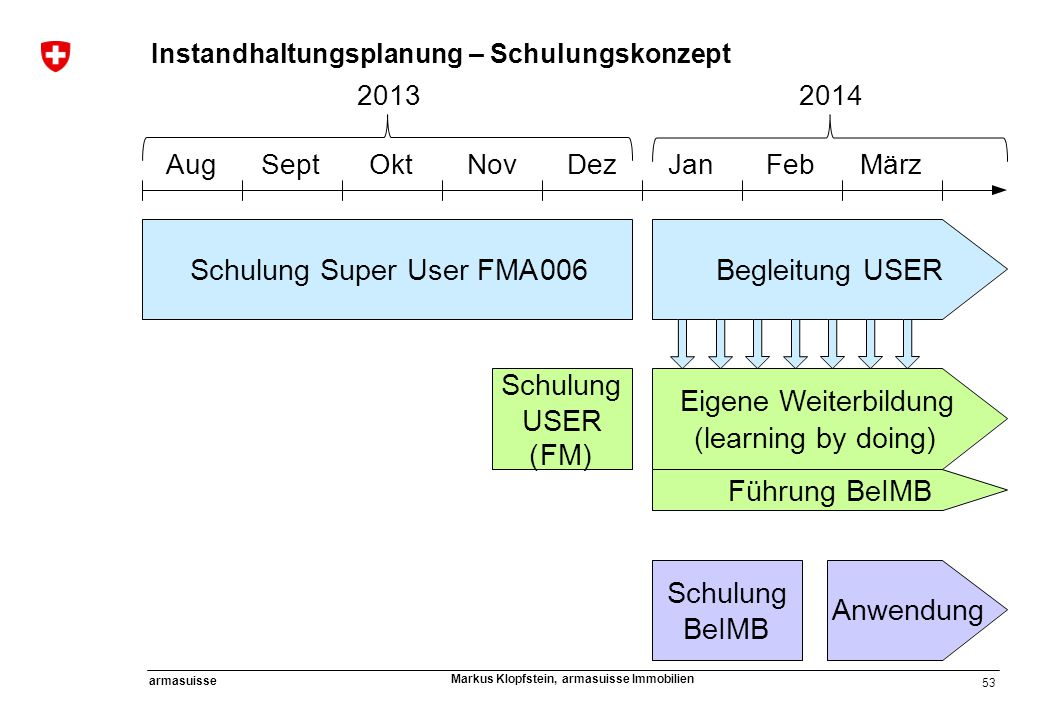 Schulung Super User FMA