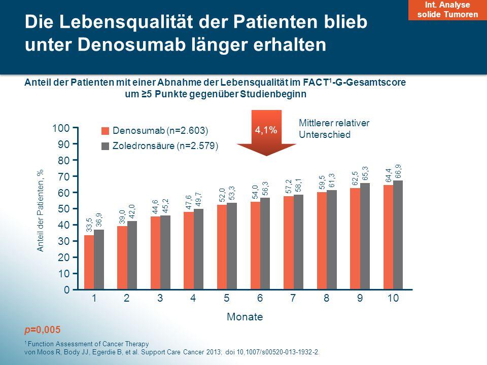 Die Lebensqualität der Patienten blieb unter Denosumab länger erhalten