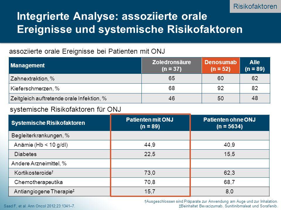 Risikofaktoren Integrierte Analyse: assoziierte orale Ereignisse und systemische Risikofaktoren. assoziierte orale Ereignisse bei Patienten mit ONJ.