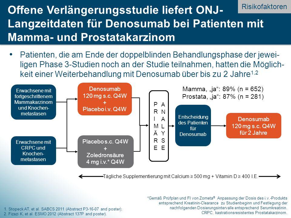 Risikofaktoren Offene Verlängerungsstudie liefert ONJ-Langzeitdaten für Denosumab bei Patienten mit Mamma- und Prostatakarzinom.