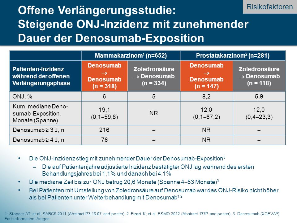 Prostatakarzinom2 (n=281) Zoledronsäure  Denosumab