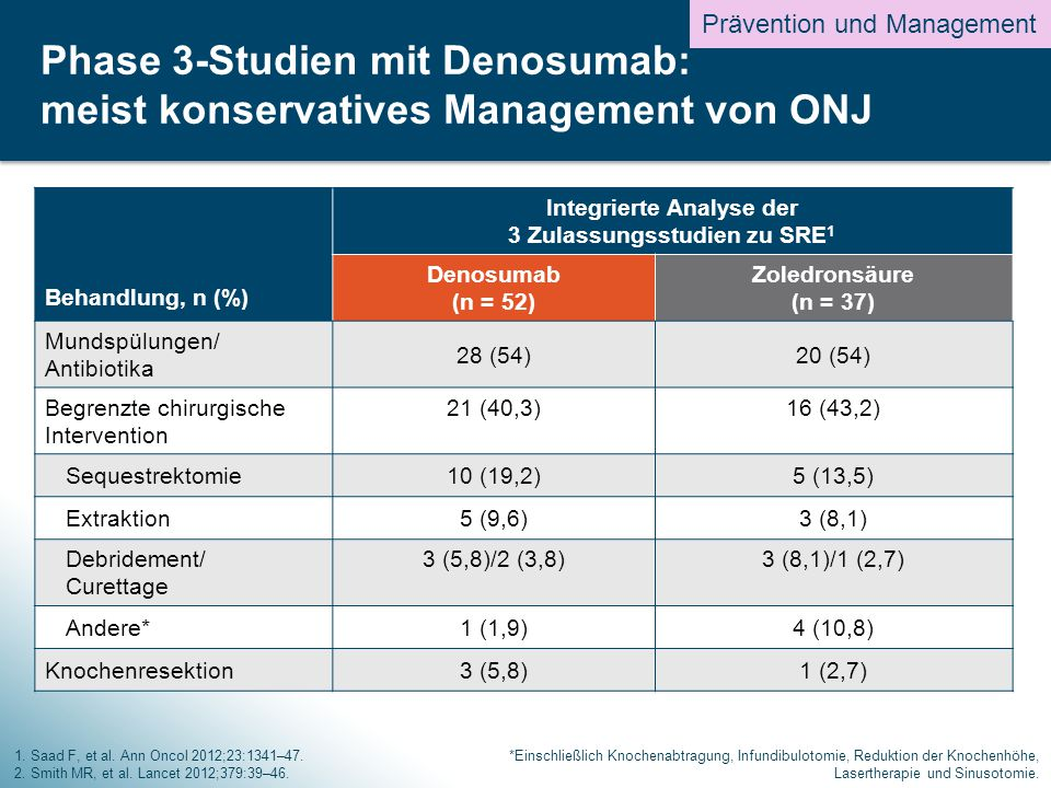 Phase 3-Studien mit Denosumab: meist konservatives Management von ONJ
