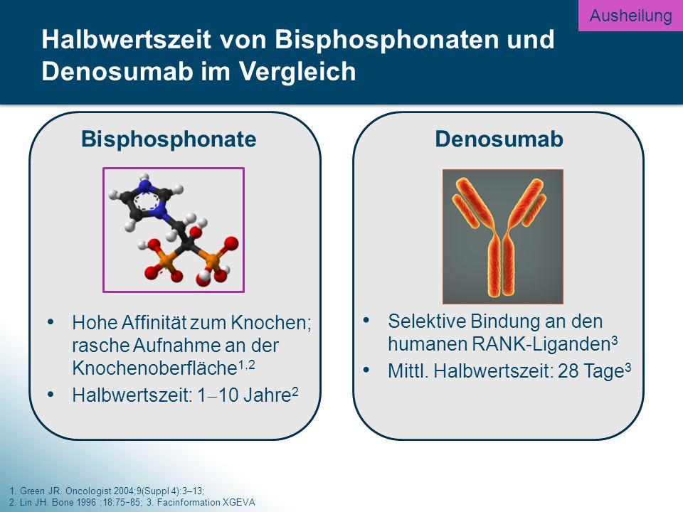 Halbwertszeit von Bisphosphonaten und Denosumab im Vergleich