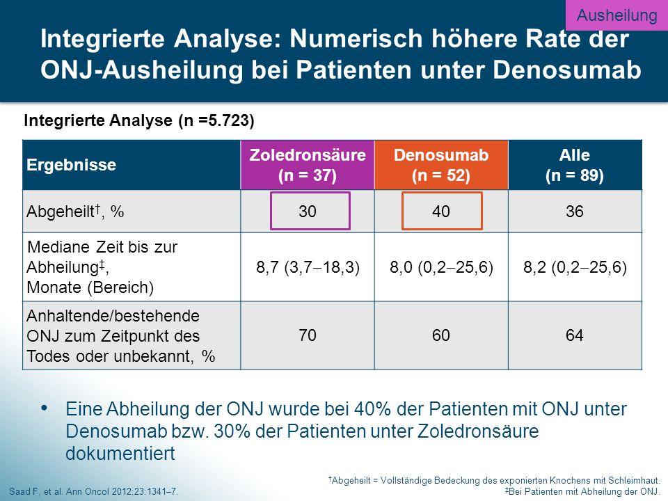 Ausheilung Integrierte Analyse: Numerisch höhere Rate der ONJ-Ausheilung bei Patienten unter Denosumab.