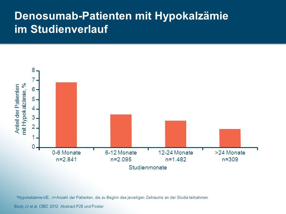 Denosumab-Patienten mit Hypokalzämie im Studienverlauf