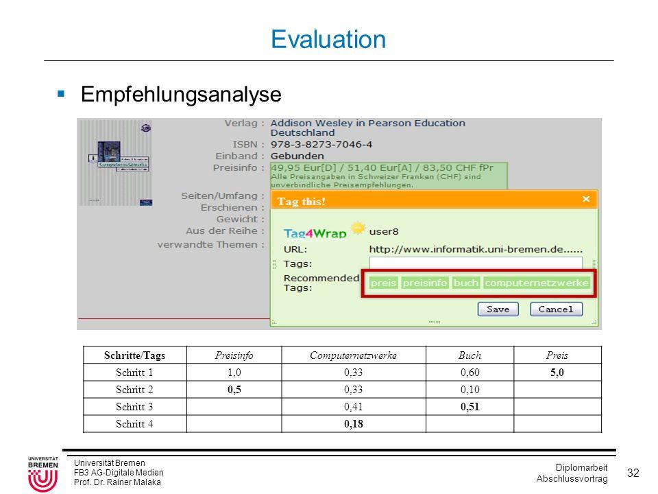 Evaluation Empfehlungsanalyse Schritte/Tags Preisinfo