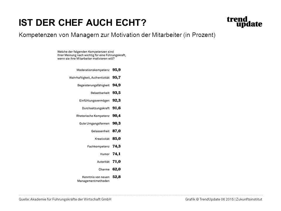 IST DER CHEF AUCH ECHT Kompetenzen von Managern zur Motivation der Mitarbeiter (in Prozent)
