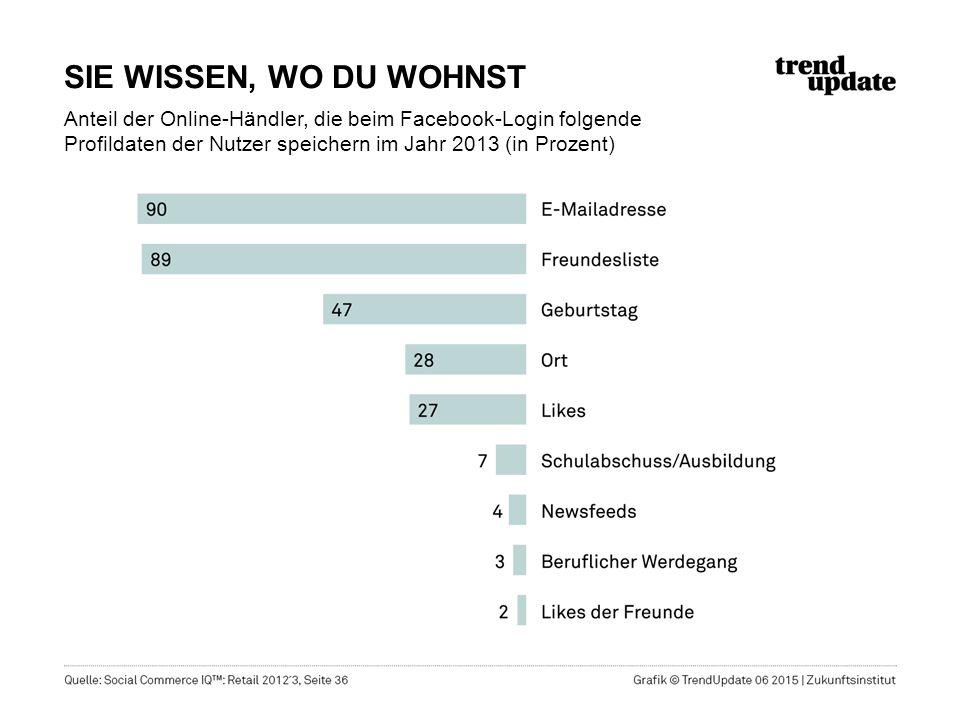 SIE WISSEN, WO DU WOHNST Anteil der Online-Händler, die beim Facebook-Login folgende Profildaten der Nutzer speichern im Jahr 2013 (in Prozent)