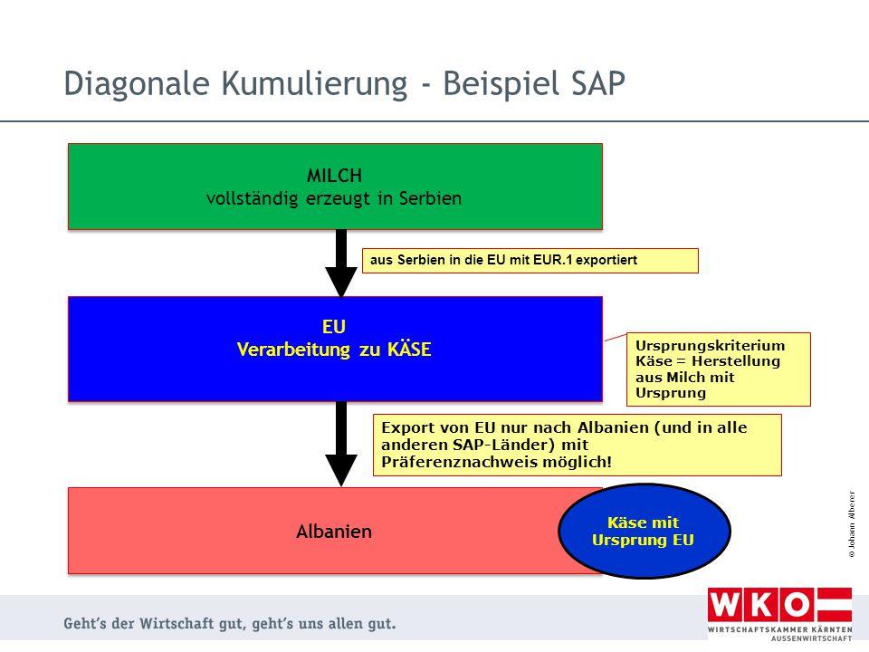 Diagonale Kumulierung - Beispiel SAP