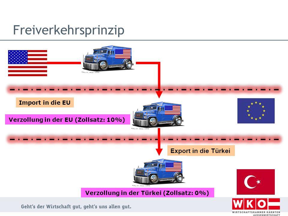 Freiverkehrsprinzip Export in die Türkei Import in die EU