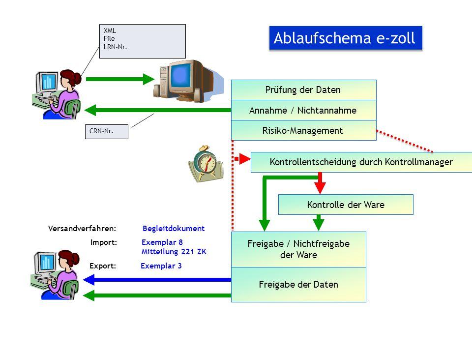 Ablaufschema e-zoll Prüfung der Daten Annahme / Nichtannahme