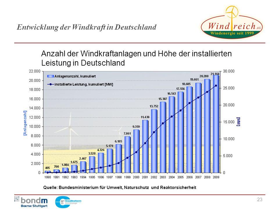 Entwicklung der Windkraft in Deutschland