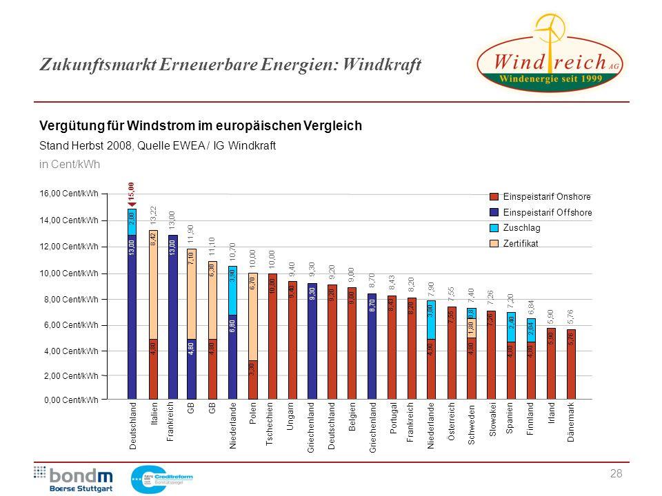 Zukunftsmarkt Erneuerbare Energien: Windkraft