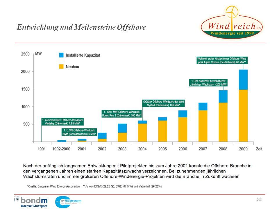 Entwicklung und Meilensteine Offshore