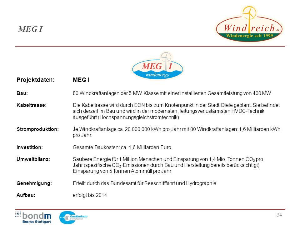 MEG I Projektdaten: MEG I
