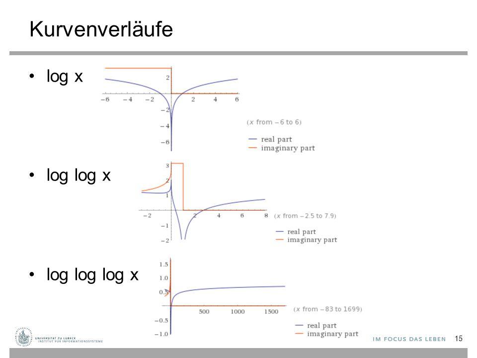 Kurvenverläufe log x log log x log log log x