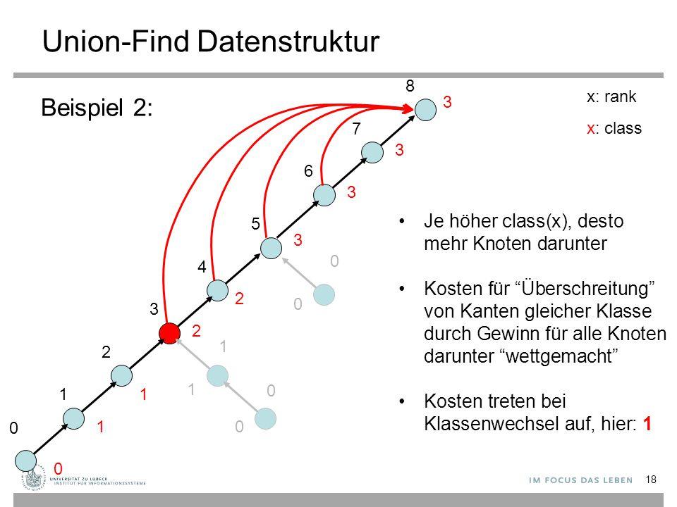 Union-Find Datenstruktur