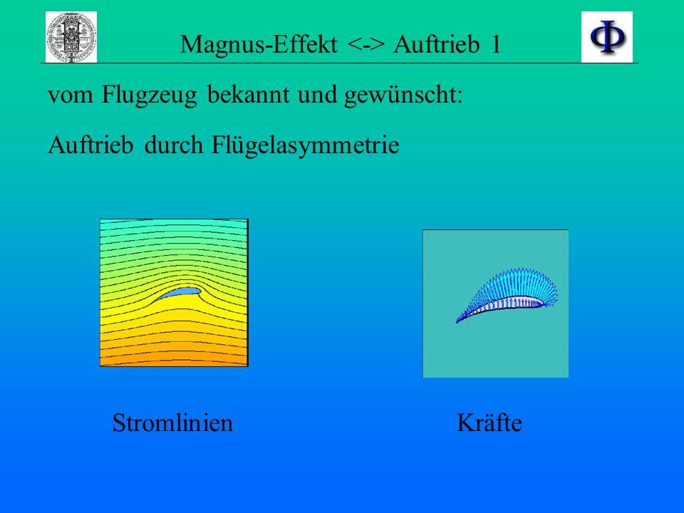Magnus-Effekt <-> Auftrieb 1