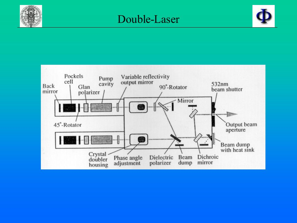 Double-Laser