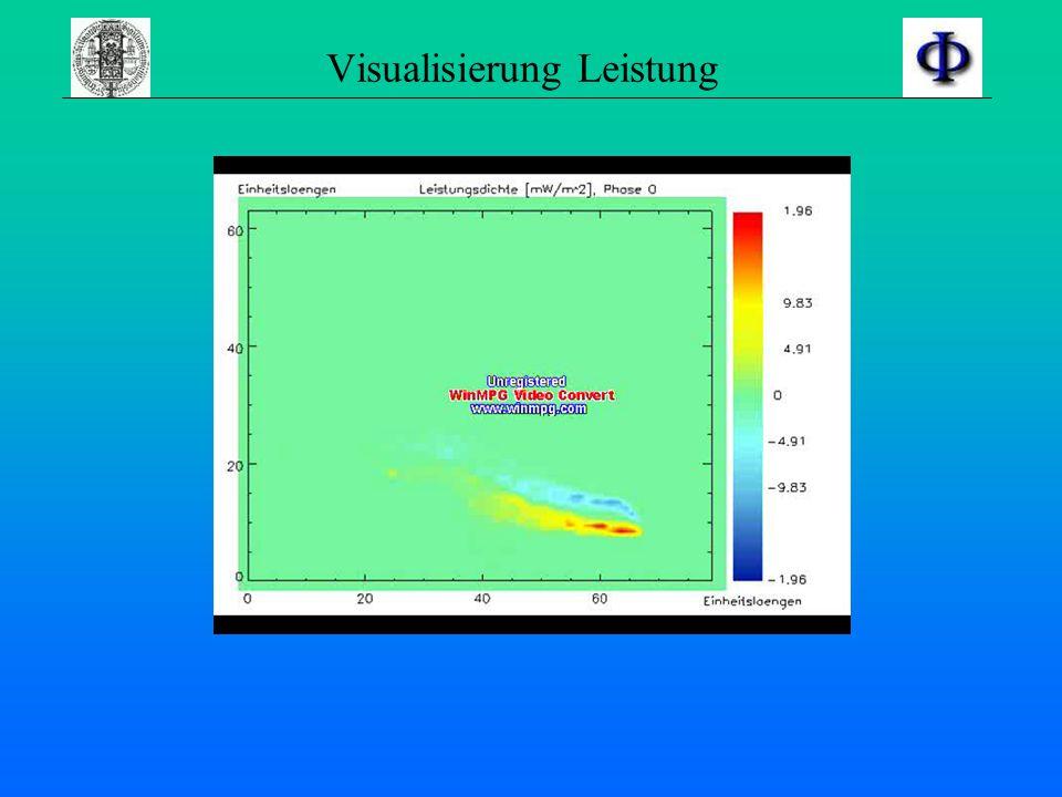 Visualisierung Leistung