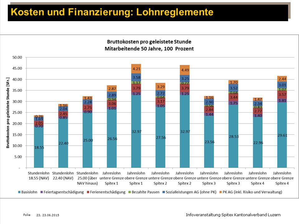 Kosten und Finanzierung: Lohnreglemente