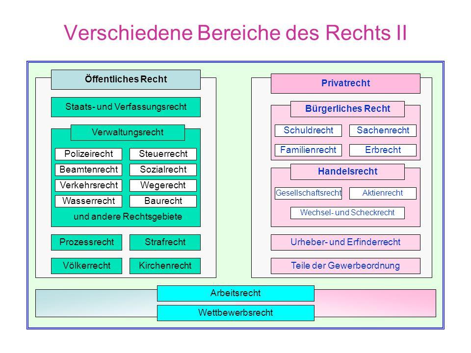 Verschiedene Bereiche des Rechts II