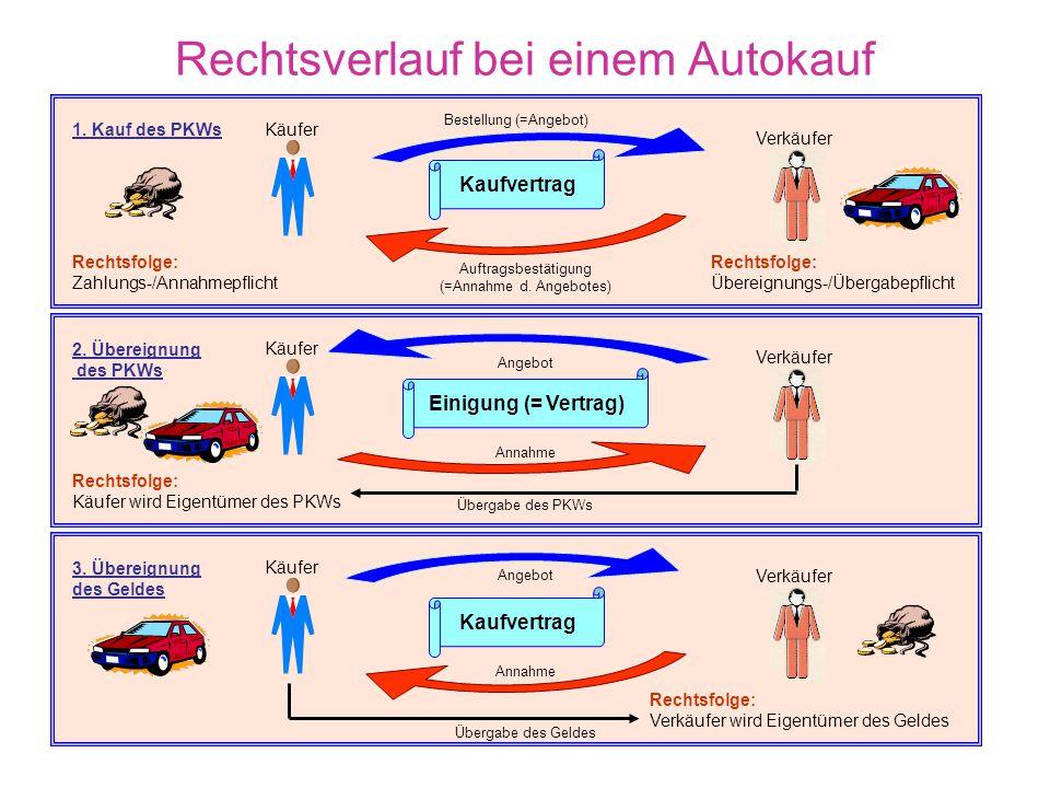Rechtsverlauf bei einem Autokauf