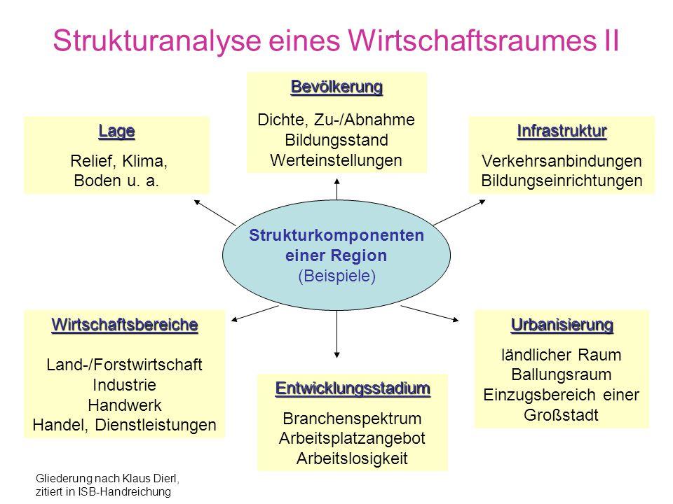 Strukturanalyse eines Wirtschaftsraumes II