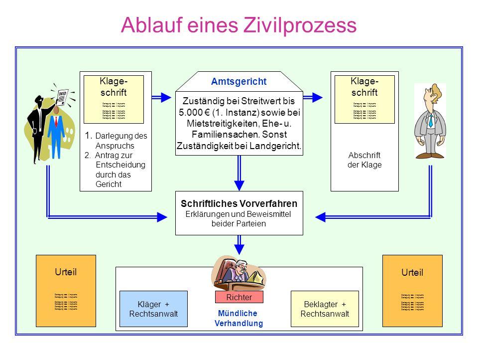 Ablauf eines Zivilprozess
