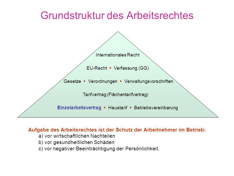 Grundstruktur des Arbeitsrechtes