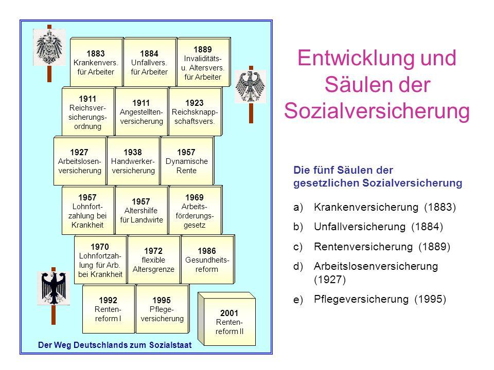 Entwicklung und Säulen der Sozialversicherung