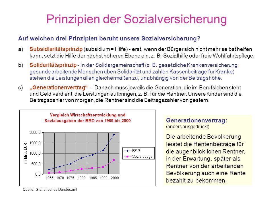 Prinzipien der Sozialversicherung
