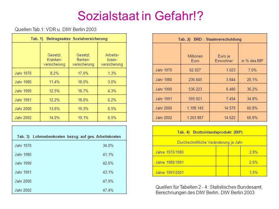 Sozialstaat in Gefahr! Quellen Tab.1: VDR u. DIW Berlin 2003
