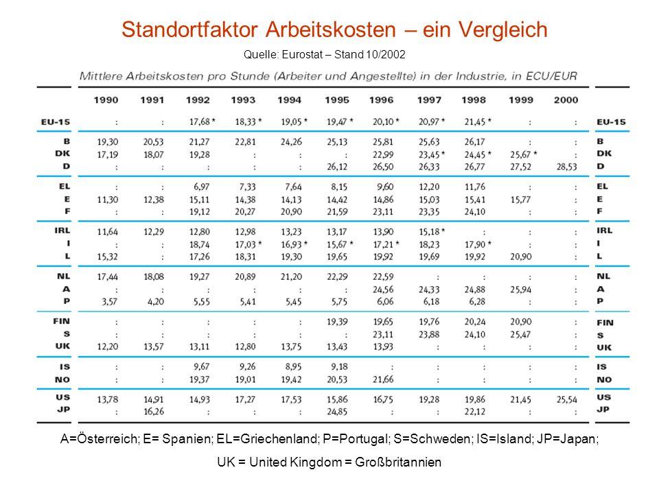 Standortfaktor Arbeitskosten – ein Vergleich