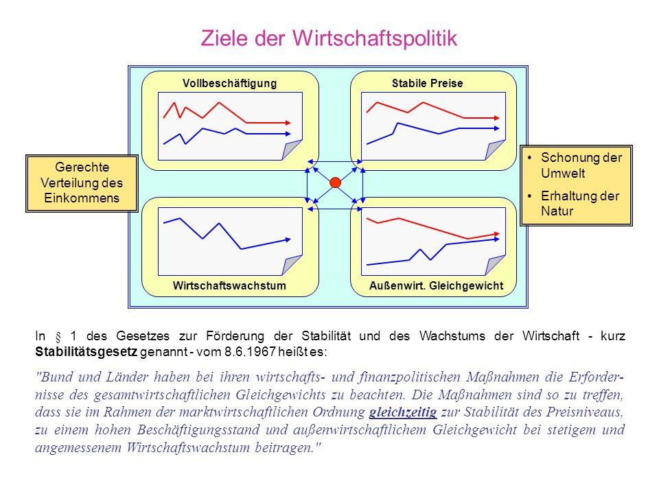 Ziele der Wirtschaftspolitik
