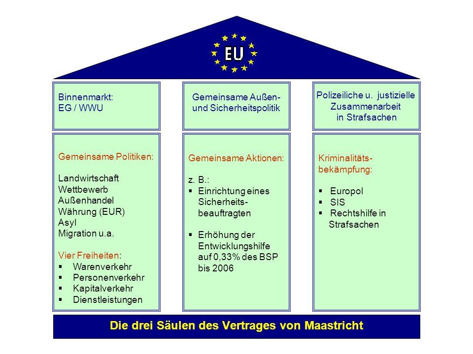 Die drei Säulen des Vertrages von Maastricht