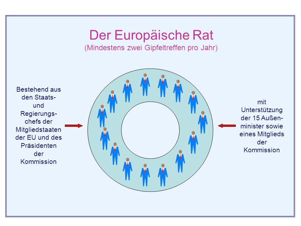 Der Europäische Rat (Mindestens zwei Gipfeltreffen pro Jahr)