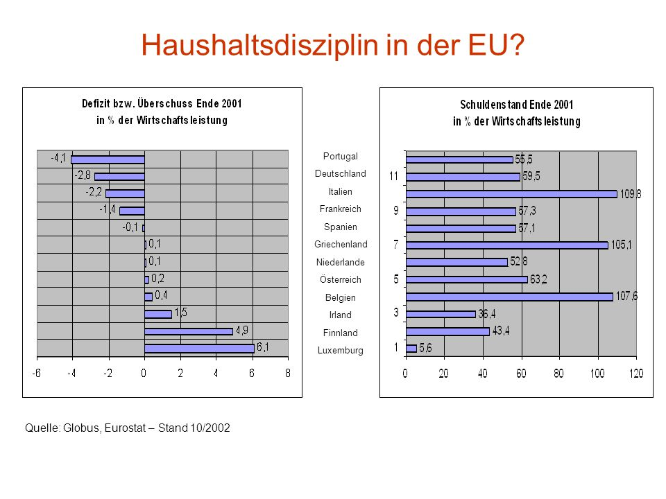 Haushaltsdisziplin in der EU