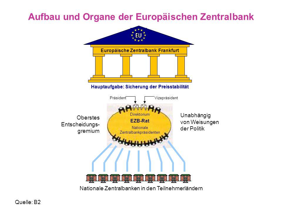 Aufbau und Organe der Europäischen Zentralbank