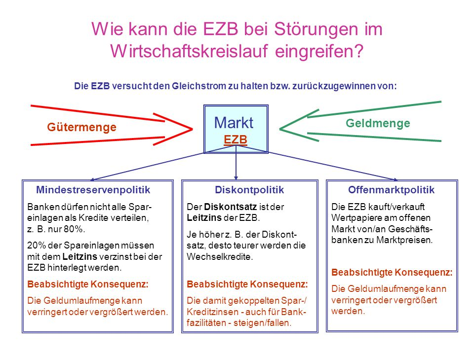 Wie kann die EZB bei Störungen im Wirtschaftskreislauf eingreifen