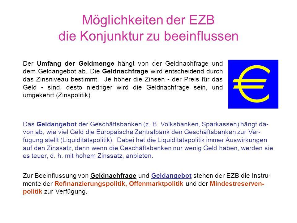 Möglichkeiten der EZB die Konjunktur zu beeinflussen