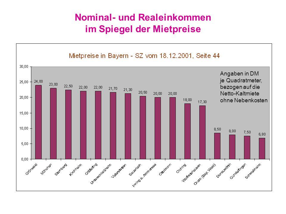 Nominal- und Realeinkommen im Spiegel der Mietpreise