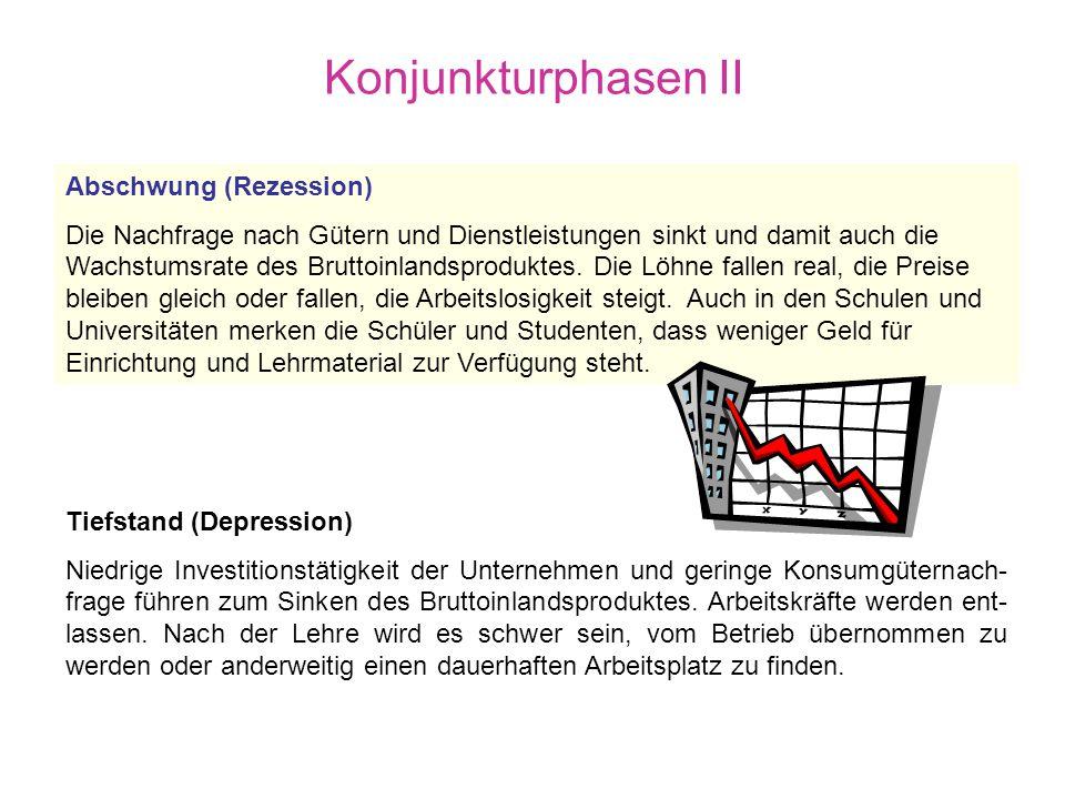 Konjunkturphasen II Abschwung (Rezession)