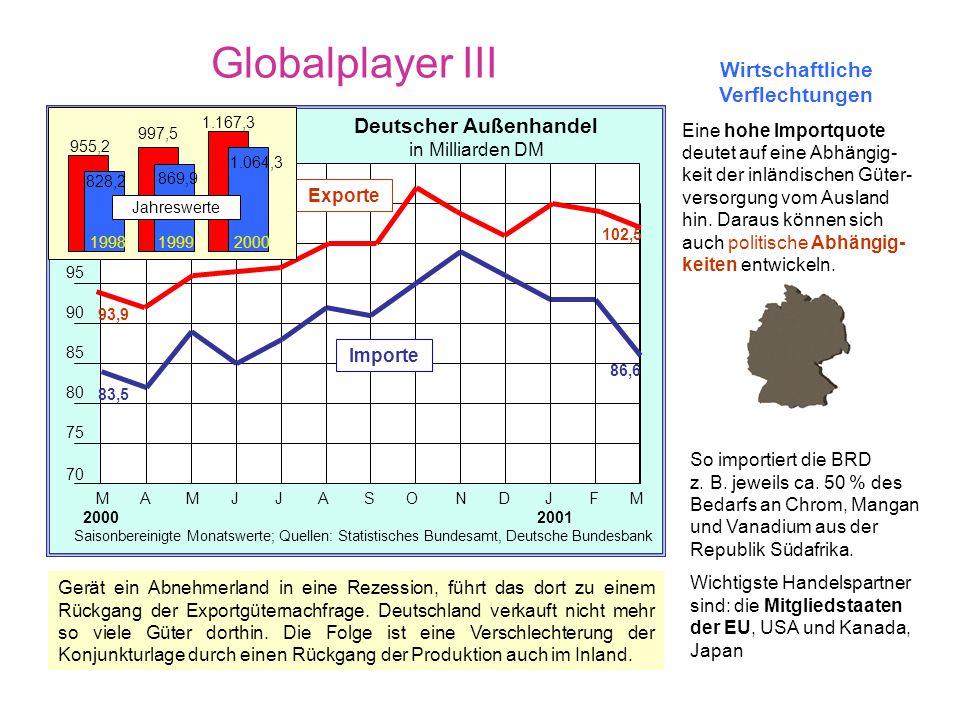 Globalplayer III Wirtschaftliche Verflechtungen